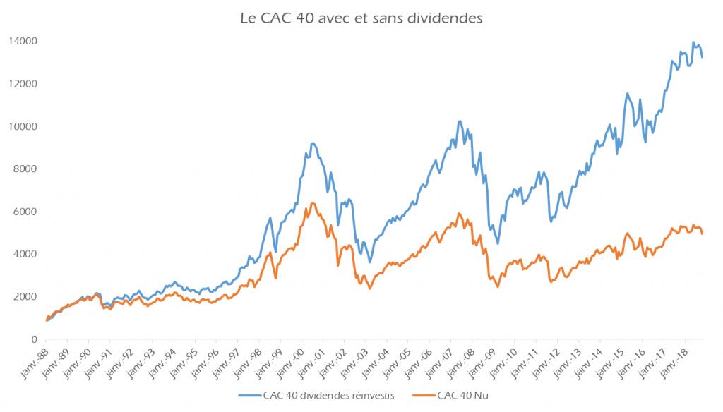 Le CAC 40 avec et sans dividendes.