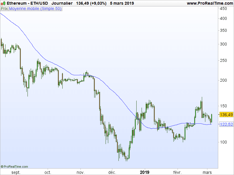Graphique ETH/USD.