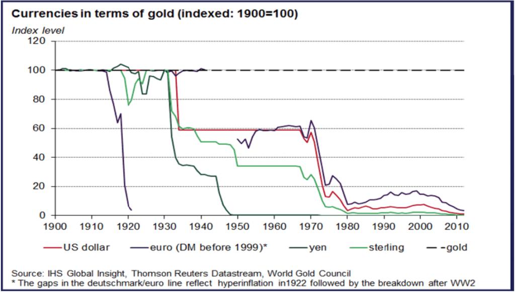 Graphique des devises par rapport à l'or.