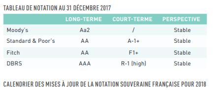 Notation de la dette française.
