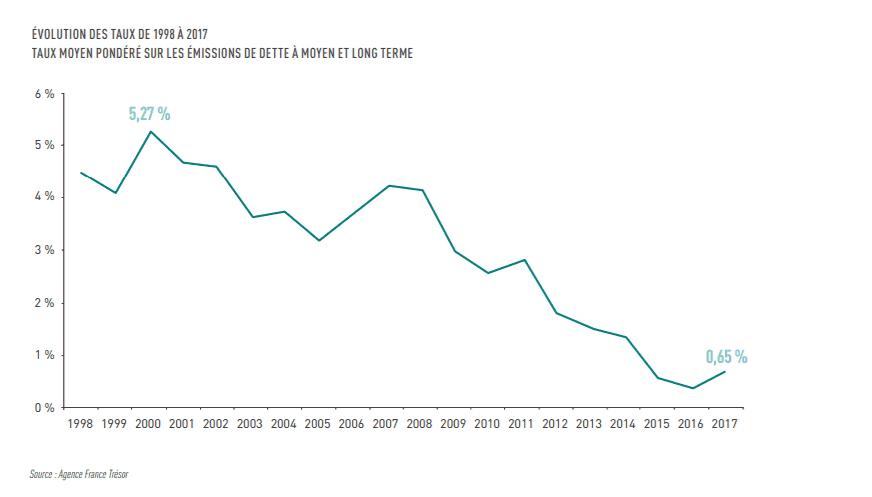 Evolution des taux des obligations de 1998 à 2007.