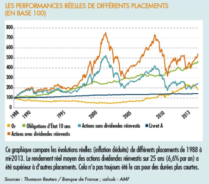 Performance des obligations par rapports aux actions.