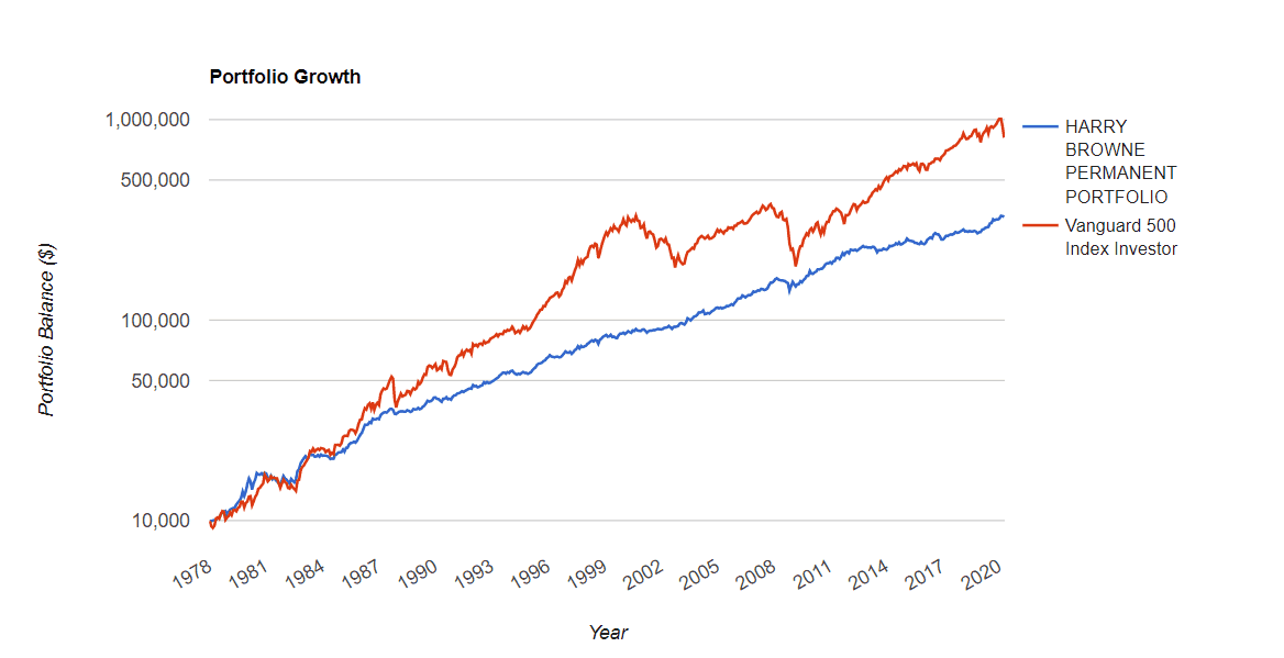 Performance portefeuille Harry Browne vs S&P500