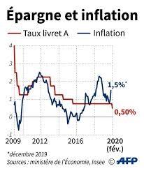 Performance du Livret A par rapport Inflation